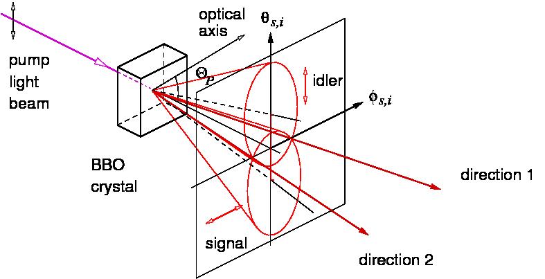 spontaneous parametric down conversion pdf