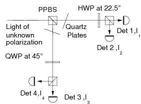 Quantum state tomography